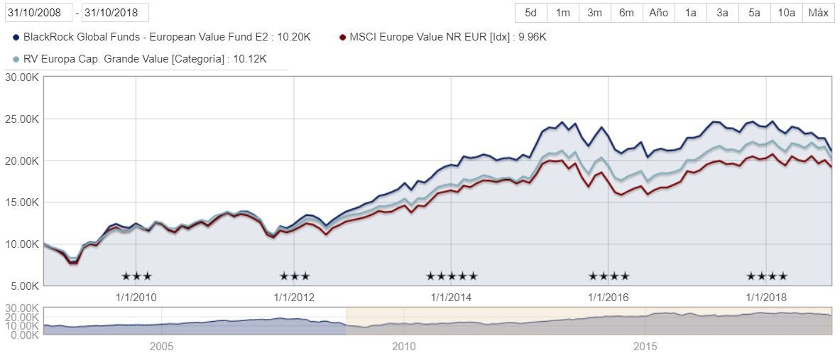 Gráfico BlackRock European Value