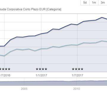 Gráfico Evli Short Corporate Bond