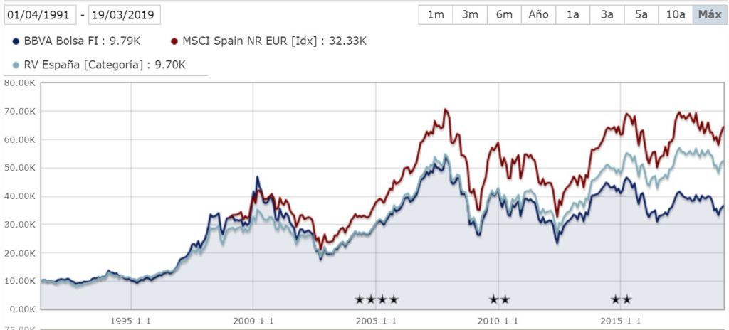 Gráfico fondo de bolsa española BBVA Bolsa