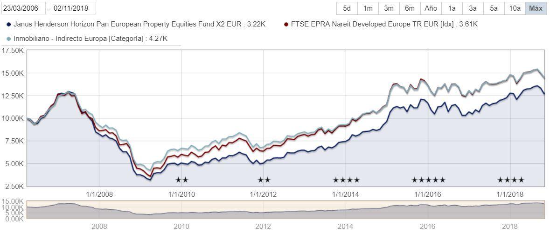 J. Henderson PanEuropean Properties Equity