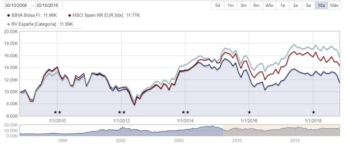 Gráfico de Morningstar del BBVA Bolsa FI