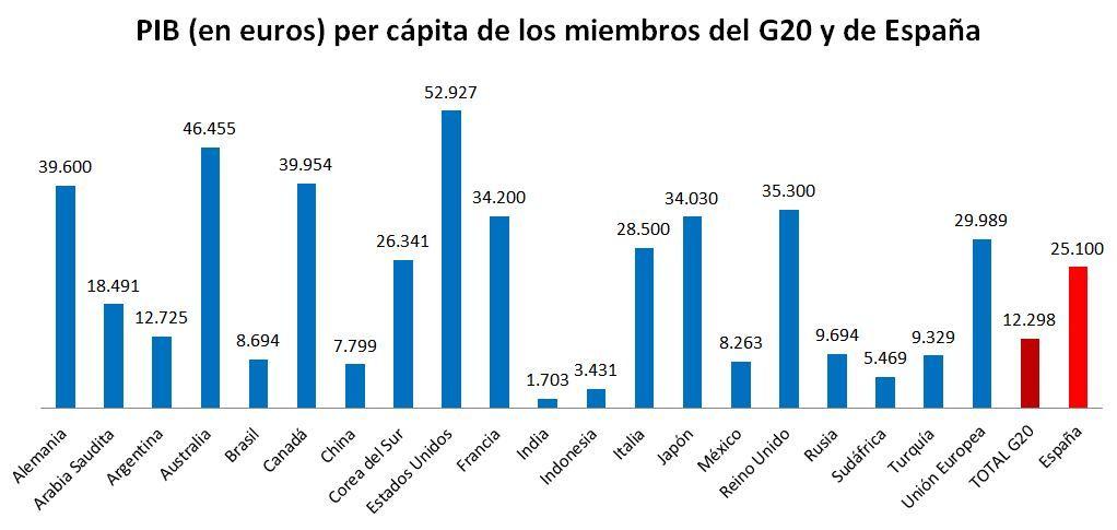 PIB de países G20