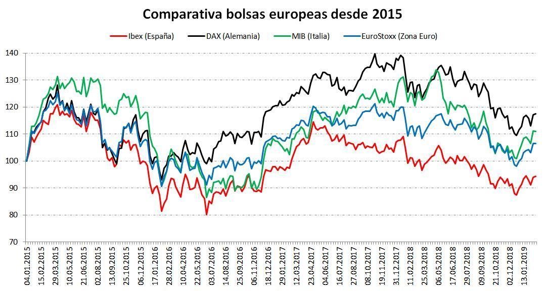 Gráfico comparativa bolsas en periodo de elecciones