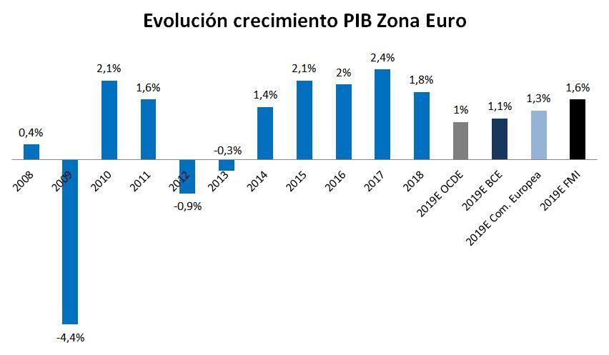 Evolución del PIB de la zona euro y previsiones para 2019