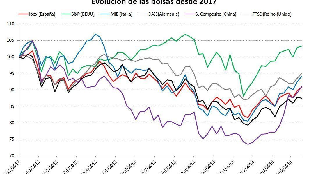 Evolución bolsas mundiales desde 2017