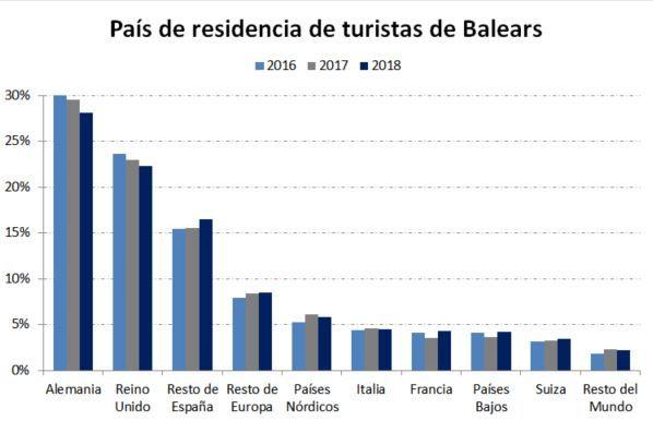 Gráfico con origen de turistas en Balears (corredordefondos.com)