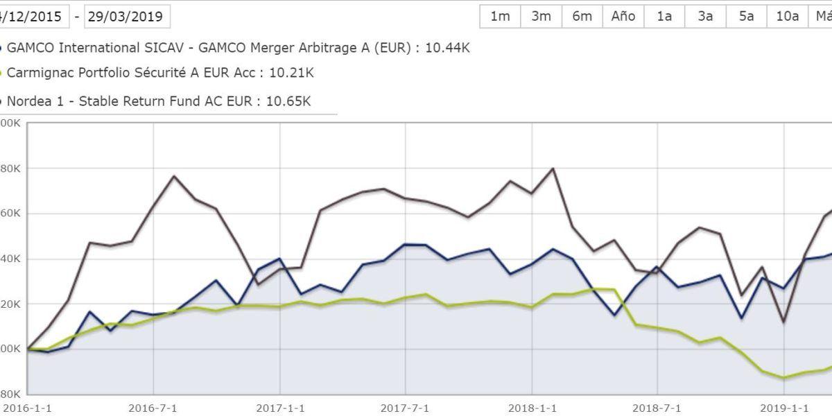 Gamco arbitrage vs fondos