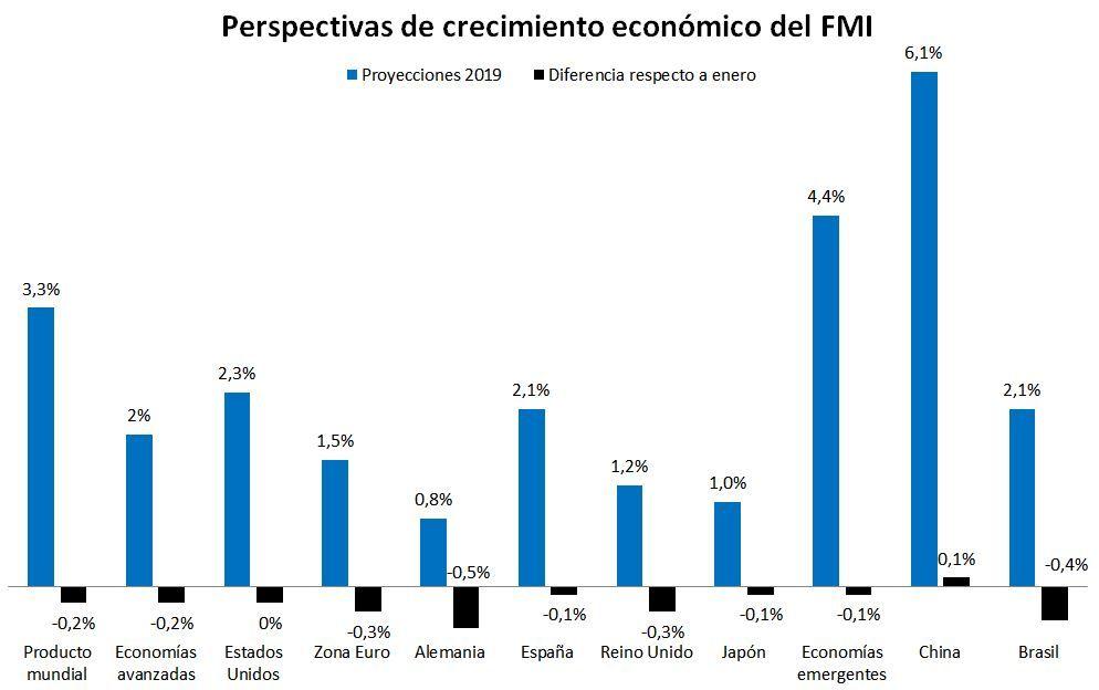 """Gráfico de perspectivas económicas del FMI publicado en """"El Económico"""" por Luis García Langa"""