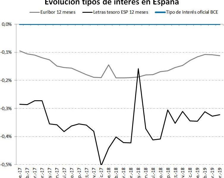 Comparativa Euribor, tipo interés y bonos España (www.corredordefondos.com)
