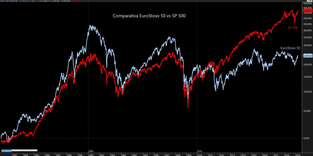Comparativa EuroStoxx vs S&P (www.corredordefondos.com)