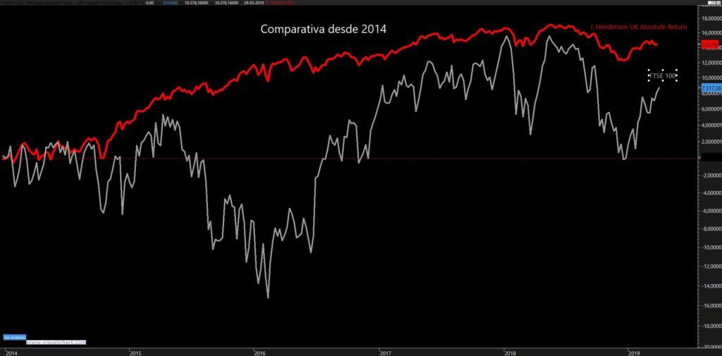 Janus Henderson UK Abs. Return vs FTSE 100 (Corredordefondos.com)