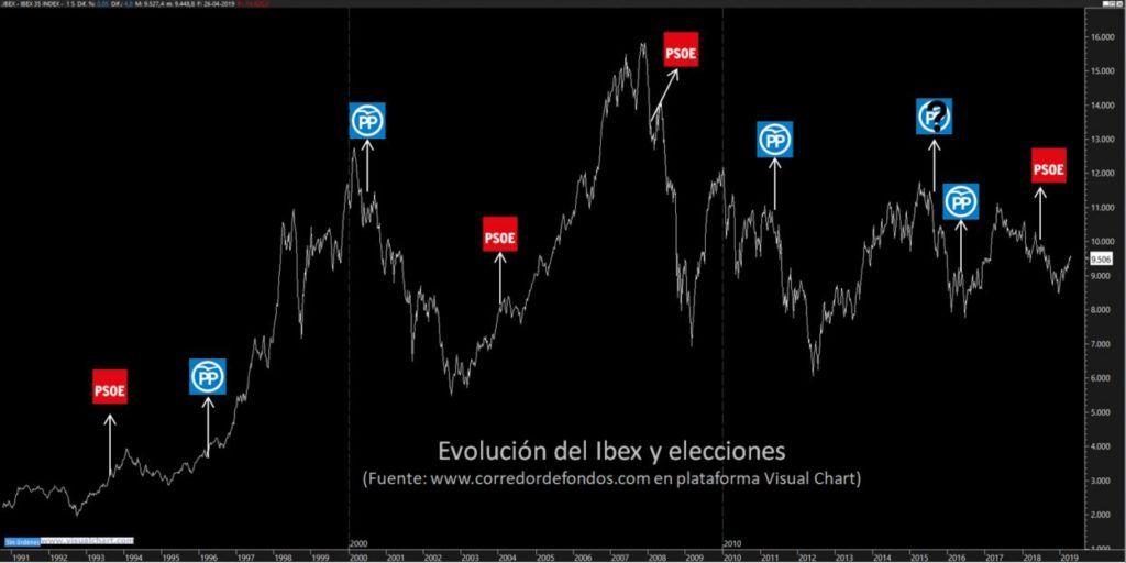 Ibex y elecciones