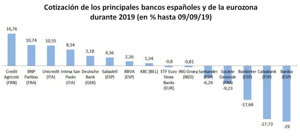 evolución de los bancos en 2019
