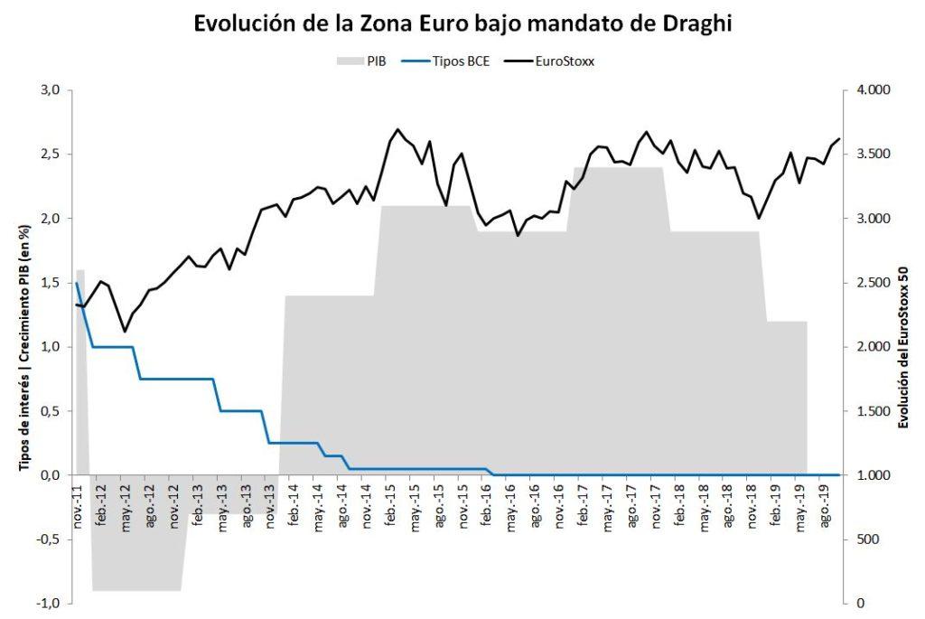 eurozona bajo mandato de Draghi