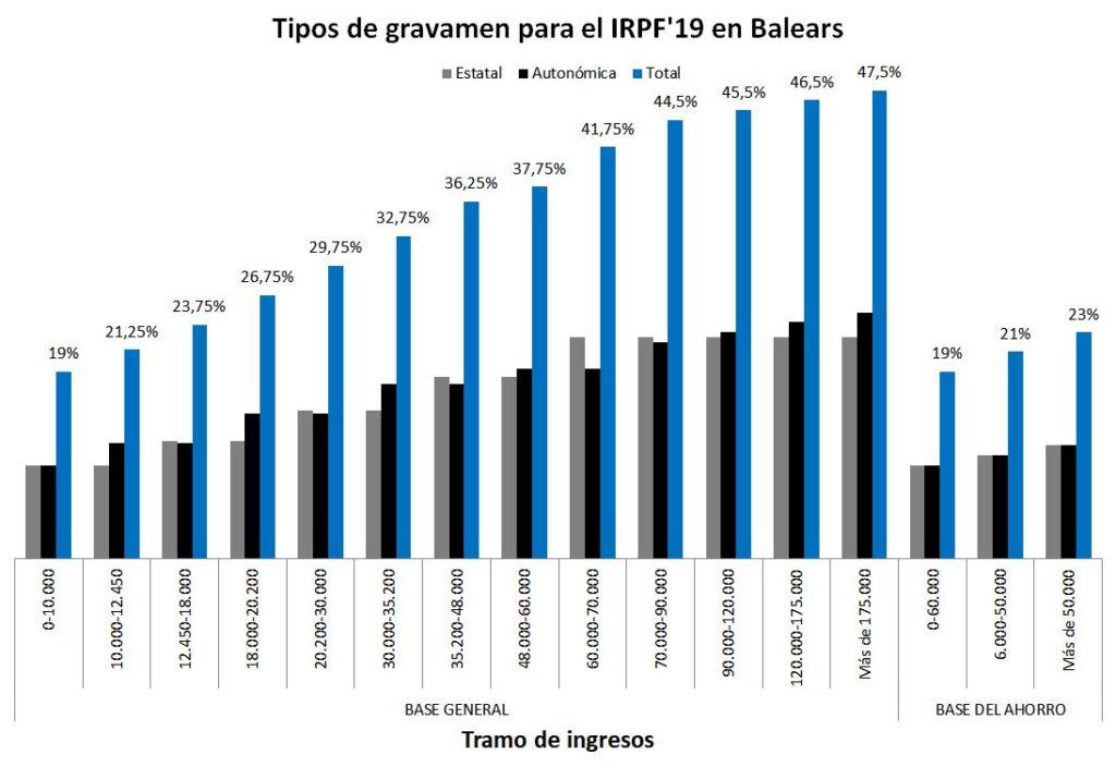 Tipos IRPF Baleares 2019