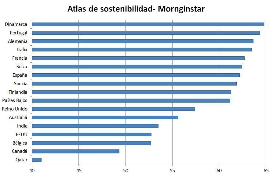 Atlas de Sostenibilidad- Mornignstar