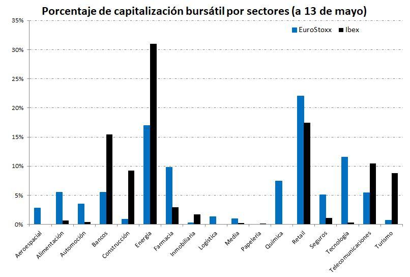 Capitalización sectores Ibex vs EuroStoxx