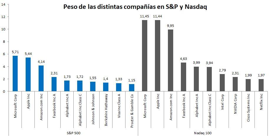 Mayores posiciones de S&P y Nasdaq