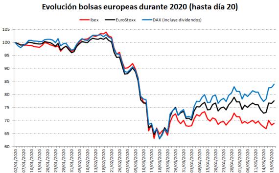 Situación de las bolsas europeas