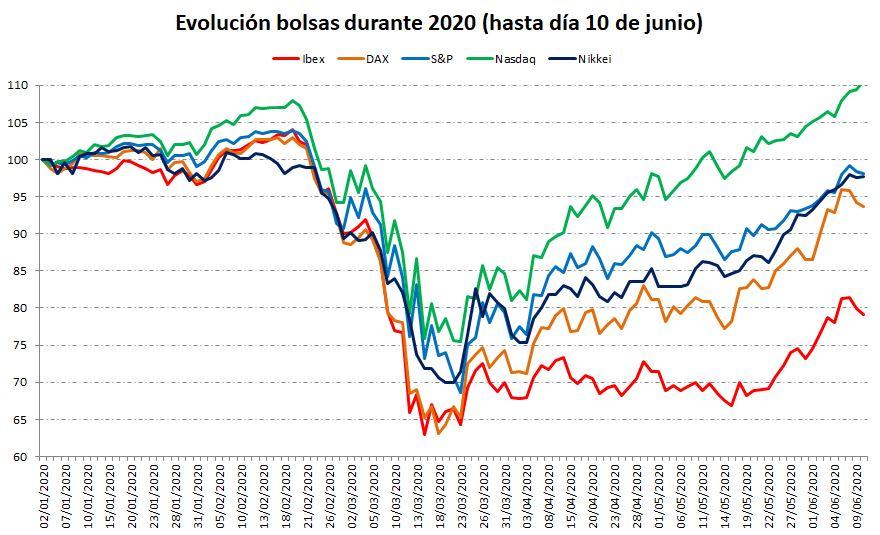 Rentabilidad de las bolsas 2020