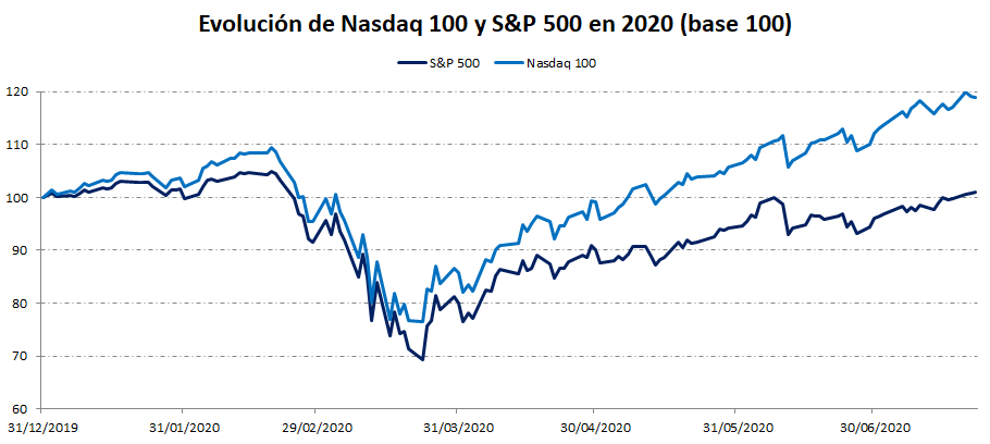Comparativa Nasdaq y S&P