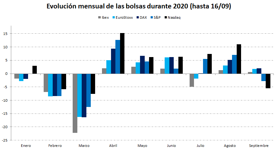 comparativa bolsas 2020