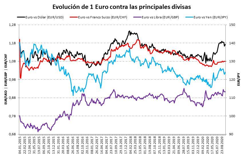 Comparativa divisas 2020