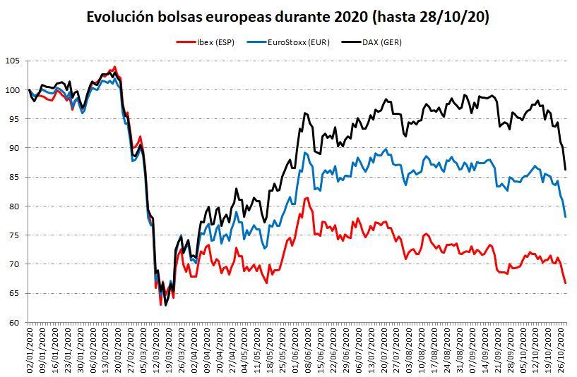 Comparativa bolsas europeas