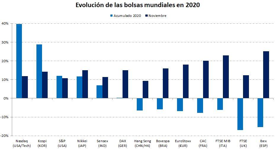 comparativa bolsas noviembre 2020