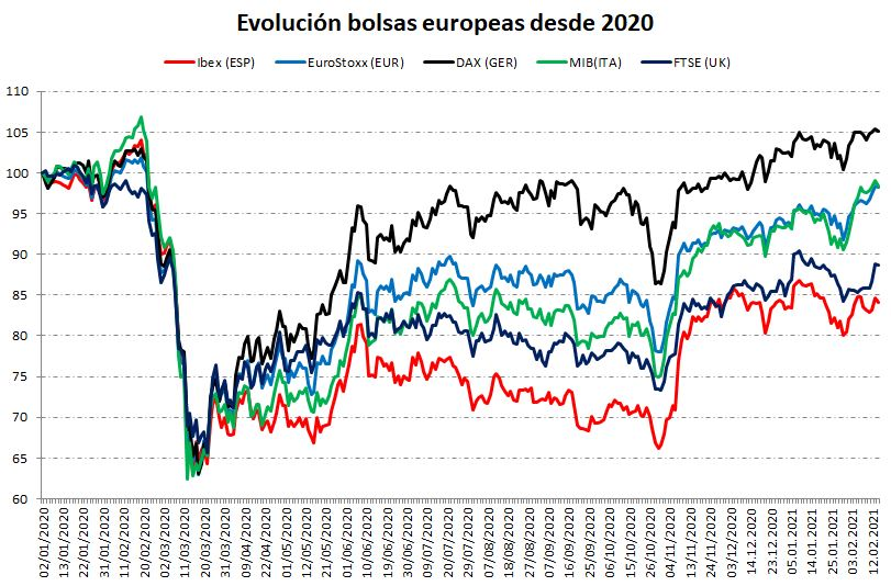 Comparativa de las bolsas europeas
