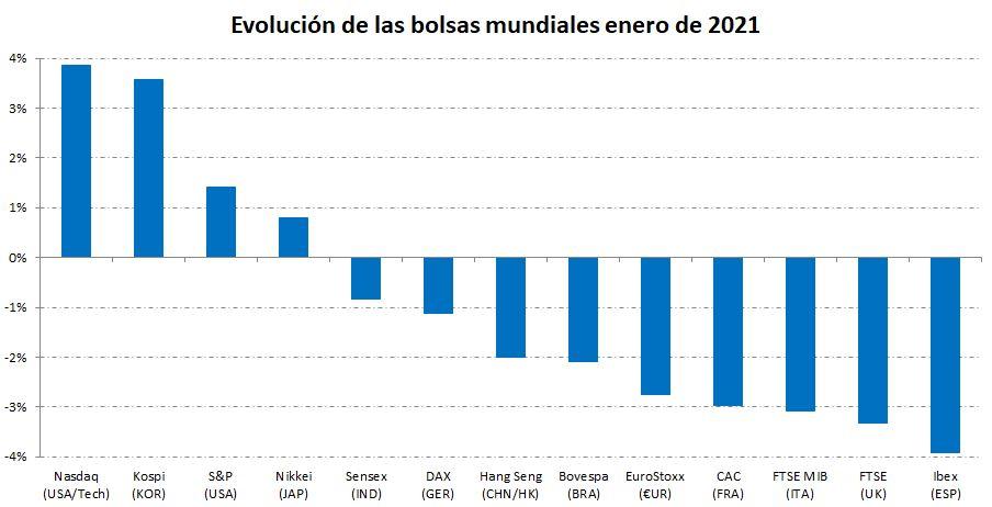 Comparativa de las bolsas en enero de 2021